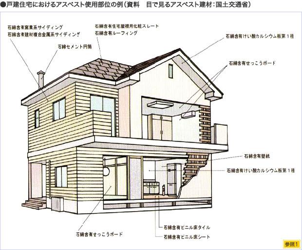 戸建住宅におけるアスベスト使用部位の例(資料 目で見るアスベスト建材:国土交通省)